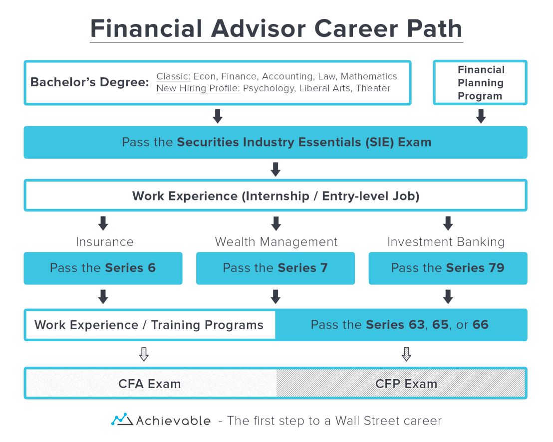 An outline of potential career paths for a financial advisor.